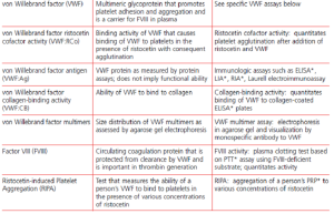 Laboratory testing in vWD (Table 1)