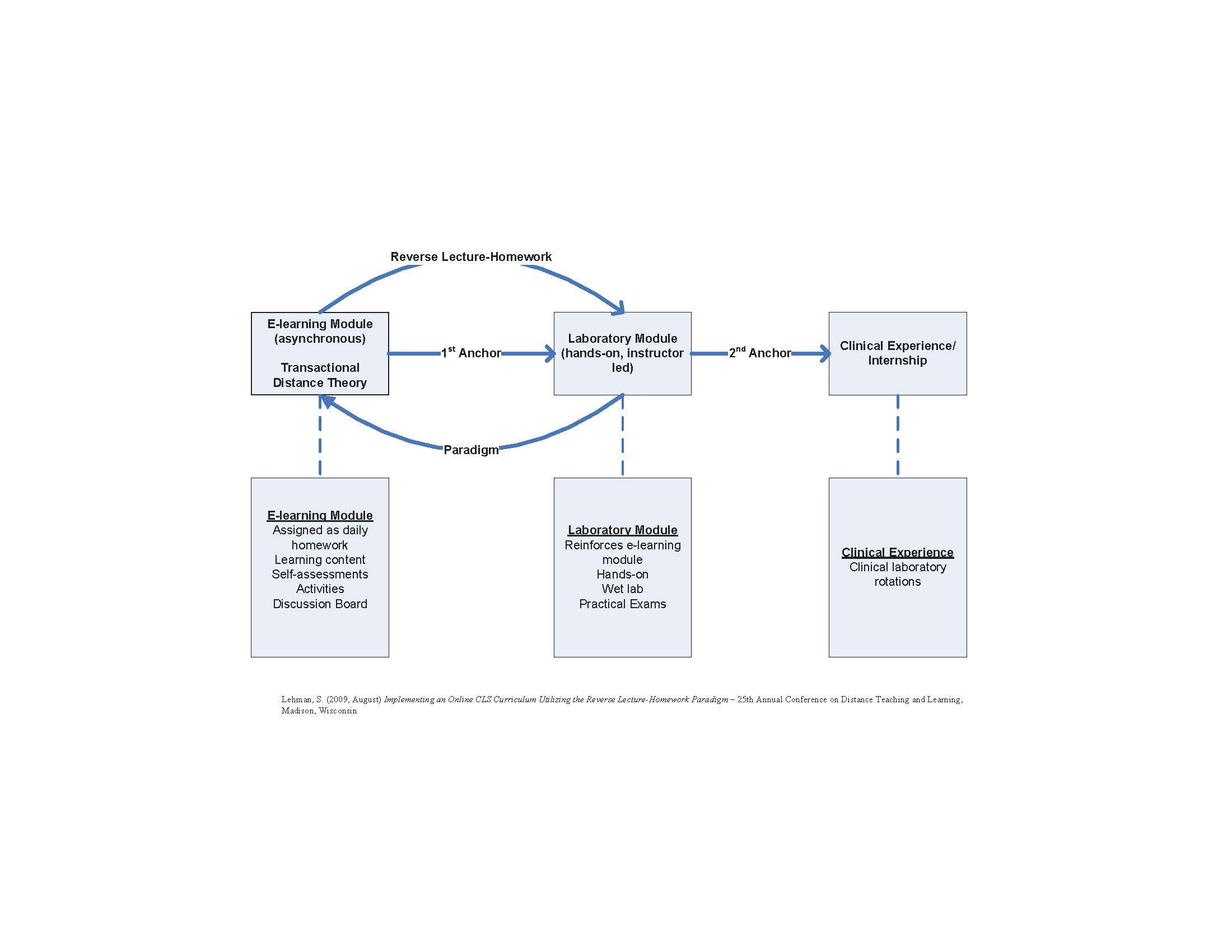 mls-curricular-model_simple-diagram_1