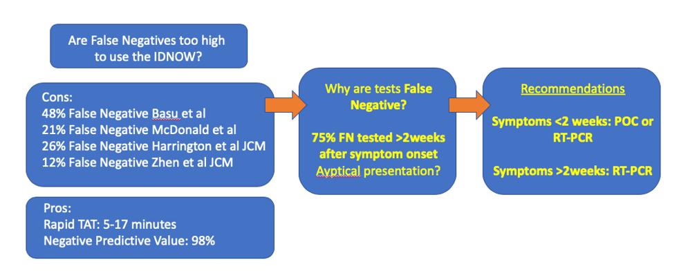 False Negatives In Covid 19 Testing Lablogatory